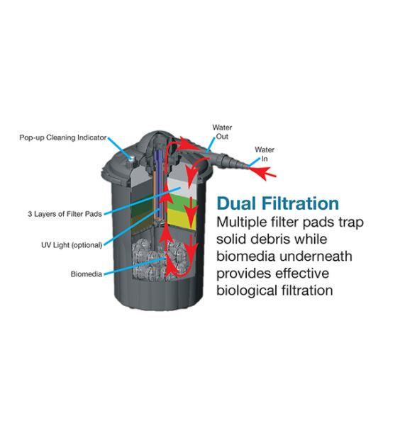 ECF25U 2500 Gallon Pressurized Filter – 9 watt UV